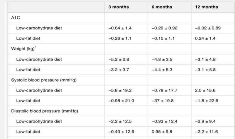 Auswirkungen einer kohlenhydratarmen bzw. fettarmen Ernährung bei Typ 2 Diabetikern. (Bildquelle: Davis et al, 2009)