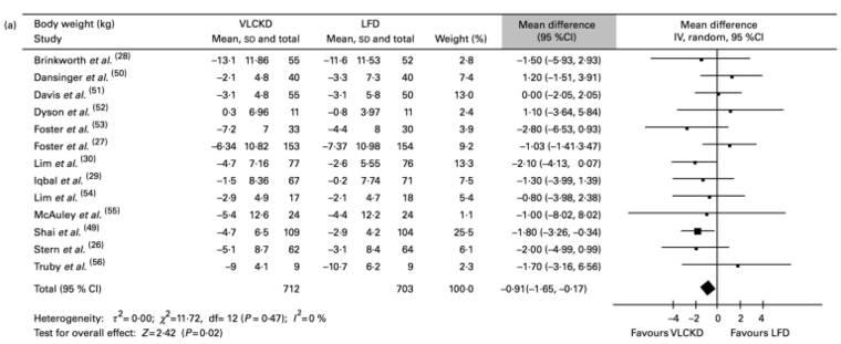 In ihrer Meta-Analyse verglichen Bueno et al die langfristigen Effekte von sehr kohlenhydratarmen Ernährungsformen (VLCKD) sowie fettarmen Ernährungsformen (LFD). (Bildquelle: Bueno et al, 2013)