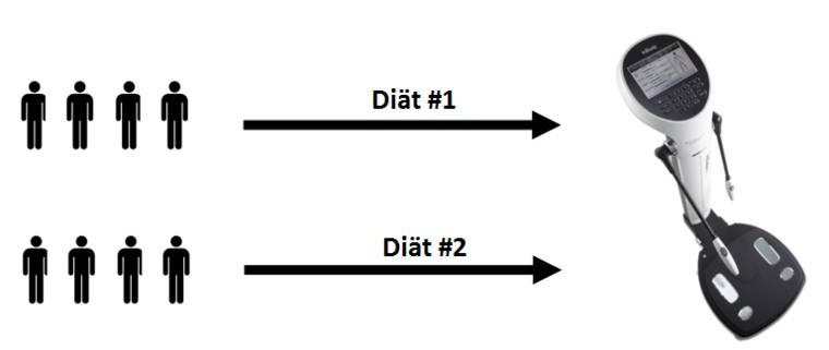 Eine Gruppe von Menschen wird auf mehrere (mindestens 2) Interventionen aufgeteilt (z.B. Diät 1 und Diät 1). Untersucht wird ein Effekt auf die unabhängige Variable (z.B. Körpergewicht). (Bildquelle: ScienceDrivenNutrition.com)