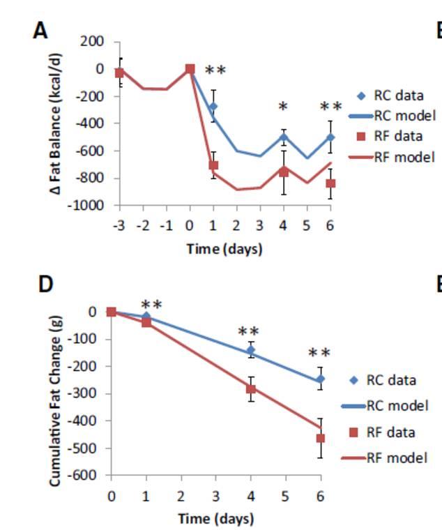 Je nachdem, welche Hypothese sich als richtig erweist, würden wir entweder die rote Linie (Hypothese ist korrekt) oder die blaue Linie (Hypothese ist falsch) herausbekommen. (Bildquelle: ScienceDrivenNutrition.com)