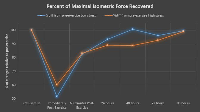 Prozentuale Erholung der maximalen isometrischen Kraft (MIF) in der Low Stress Gruppe (blaue Linie) und High Stress Gruppe (orange Linie). (Bildquelle StrongerByScience.com)