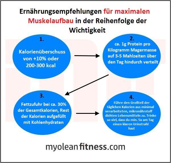 Wie man Muskeln aufbaut: Ein wissenschaftlich basierter Guide – Teil 2: Ernährung