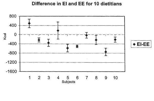 Sind Ernährungsberater dazu in der Lage ihre eigene Kalorienzufuhr korrekt zu ermitteln?