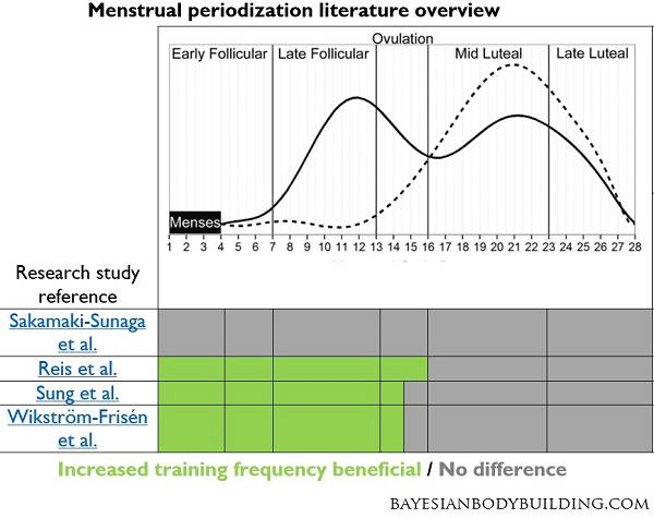 Eine höhere Trainingsfrequenz liefert bis/während der Ovulation die beste Ausbeute, was Kraft- und Muskelzuwachs betrifft.. (Bildquelle: Bayesianbodybuilding.com)