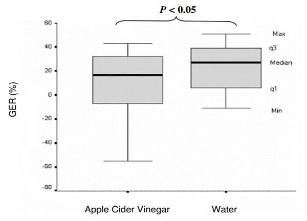 Apfelessig und Magenentleerung