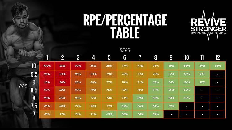 RPE / RIR: Werde zu einem echten Meister der Autoregulation