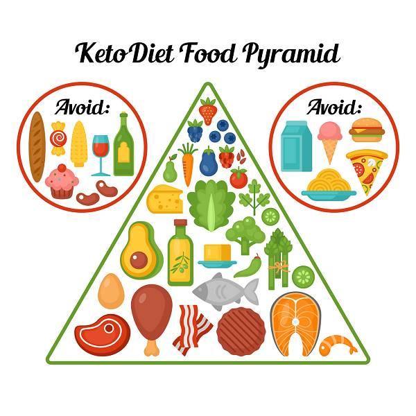 1. Low Carb Diäten sind in der Regel auch reich an Protein