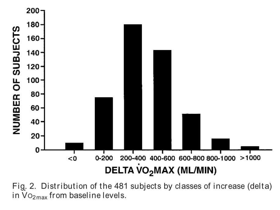 Veränderung des VO2max-Werts im Vergleich zum Ausgangsniveau in 481 Teilnehmern (Bildquelle: Bouchard et al, 1999)
