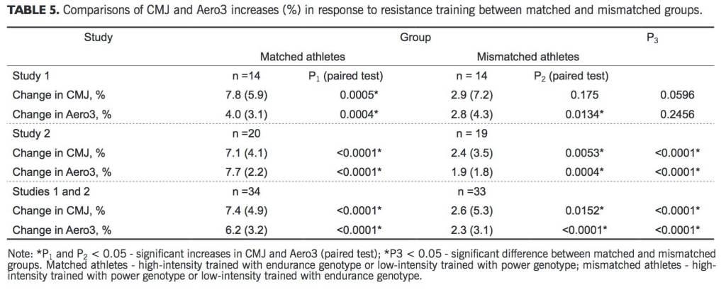 Athleten, die einen Trainingsplan befolgen, der ihrem Genotyp entspricht (Power- oder Ausdauer-fokussiert) erzielen bessere Ergebnisse, als Athleten, die einen Trainingsplan befolgen, der nicht ihrem Genotyp entspricht. (Bildquelle: Jones et al, 2016)