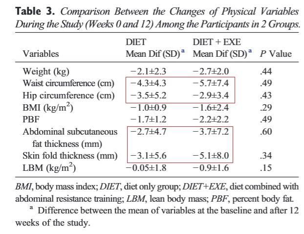 Die Werte erreichten zwar kein signifikantes Niveau, jedoch gab es durchaus Unterschiede bei der verlorenen Menge an Fett in verschiedenen Körperregionen. (Bildquelle: Kordi et al, 2015)
