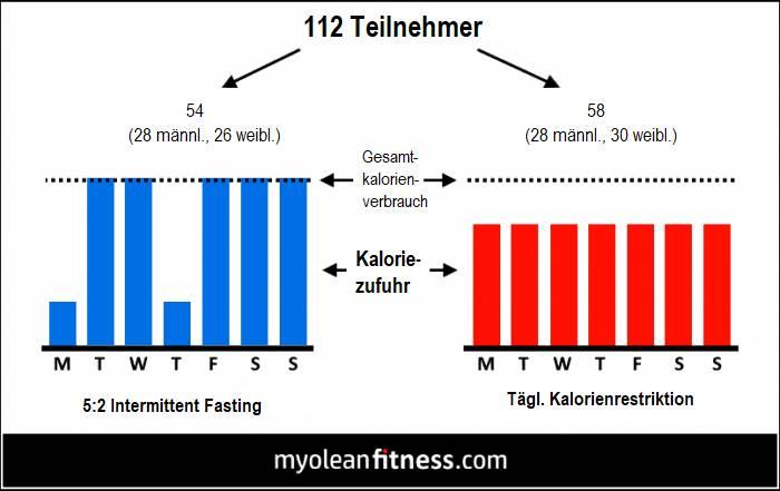 5:2 Intermittent Fasting Vs. Traditionelle Diät: Neue Langzeitstudie
