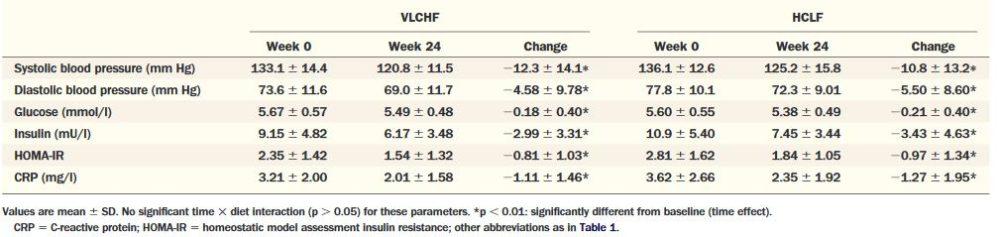 Blutdruck-, Glukose-, Insulin-, HOMA-IR- und CRP-Konzentrationen vor und nach der 24-wöchigen Ernährungsintervention nach Gruppen. VLCHF = Very Low Carb High Fat; HCLF = High Carb Low Fat.