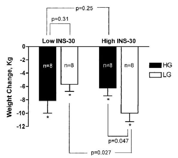"""Durchschnittliche Gewichtsveränderung (vom Basiswert) während einer 6-monatigen Studie bei übergewichtigen Probanden, die eine Ernährung befolgten, die entweder einen hohen (HG) oder einen niedrigen (LG) glyämischen Index aufwieß. Die Probanden wurden entsprechend ihres Insulin-Status (basierend auf der Insulinausschüttung 30 Minuten nach einem oralen Glukosetoleranztest (75mg Glukose) in """"Low INS-30"""" und """"High INS-30"""" gruppiert."""