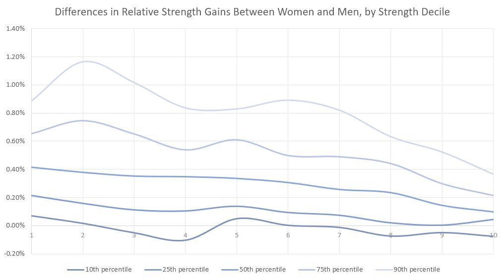 Unterschiede bei relativen Kraftzuwächsen von Frauen und Männern nach Kradftdezil.