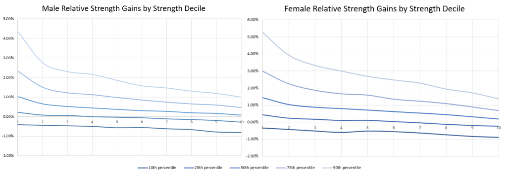 Relative Kraftzuwächse bei Männern (links) und Frauen (rechts) nach Kraftdezil.