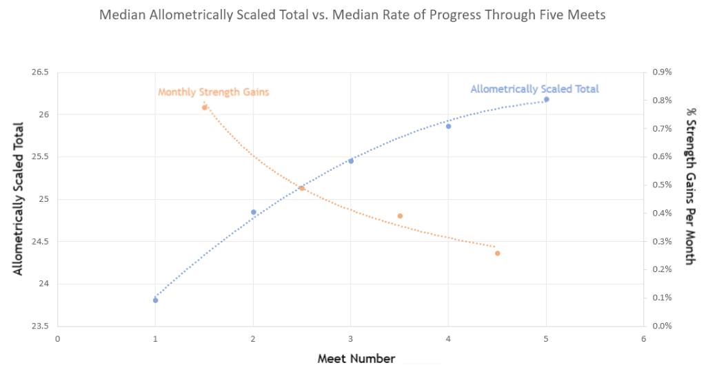 Durchschnitte: Allometrisch skaliertes Total Vs. Fortschrittsrate im Verlauf von 5 Wettkämpfen