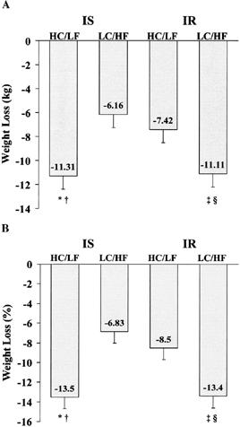 Absolute (A) und prozentuale (B) Veränderung des Körpergewichts (BW) in insulinresistenten (IS) und insulinsensitiven (IS) Frauen, die für einen Zeitraum von 16 Wochen eine hypokalorische HC/LF oder LC/HF Diät befolgten.