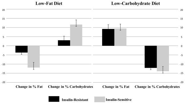 12-monatige Veränderung der Ernährung nach Insulin-Status (Resistenz) der Diät-Gruppen.