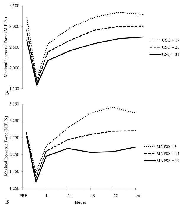 Prognostizierte maximale isomere Kraft (MIF) über einen Zeitraum von 4 Tagen in Form der (A.) Erholung in Abhängigkeit von Stressfaktoren im Leben, die mittels USQ-Fragebogen ermittelt wurden und B.) des wahrgenommenen Stresses (MNPSS).