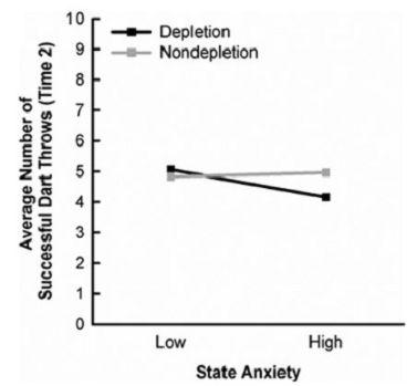 Durchschnittliche Anzahl erfolgreicher Dartwürfe in Abhängigkeit des Besorgniszustands und der Selbstkontrolle/Willenskraft (Depletion Vs. Nondepletion). Schwarze Linie = Depletion-Zustand; graue Linie = Nondepletion-Zustand.