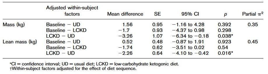 Post hoc Paar-Vergleiche mit Bonferroni-Bereinigung um Ergebnisse mit Haupteffekten.*